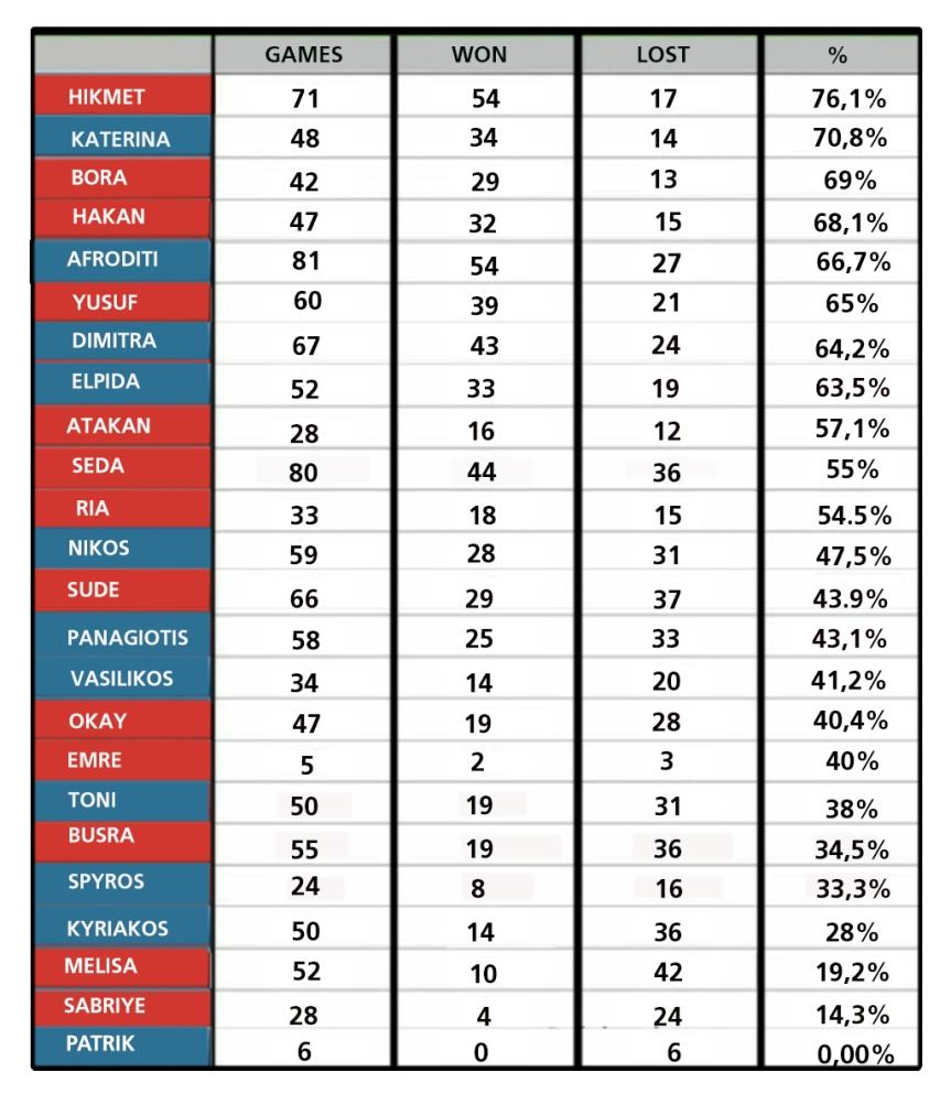 Στατιστικά παικτών 20/03/2019