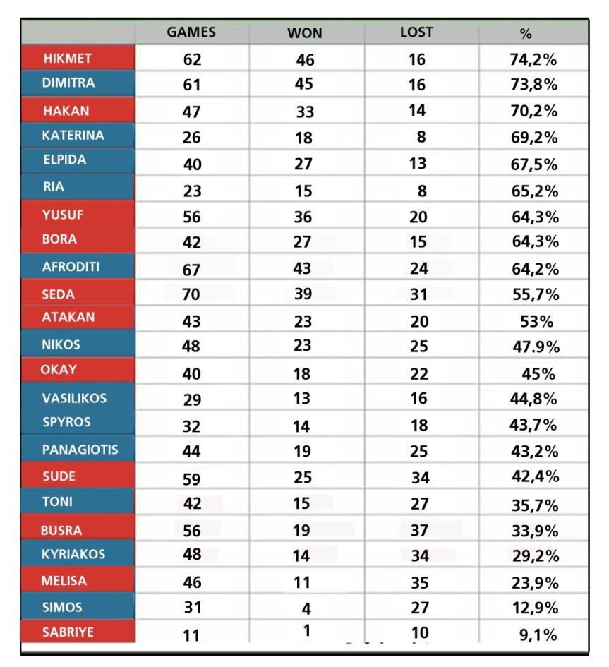 Στατιστικά παικτών  09/03/2019
