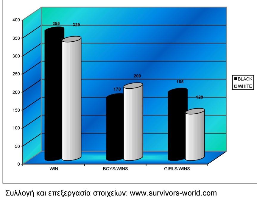 Στατιστικά: Ασπροι – Μαύροι, από την αρχή μέχριτώρα.